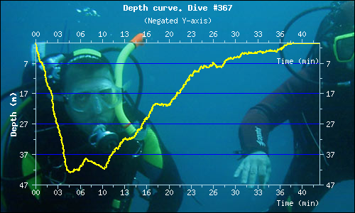 Dive profile - Dive 367