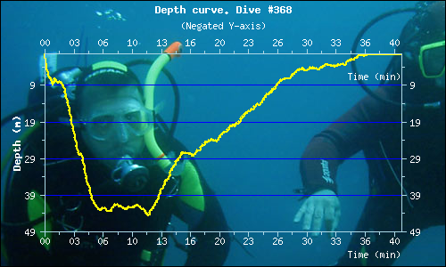 Dive profile - Dive 368